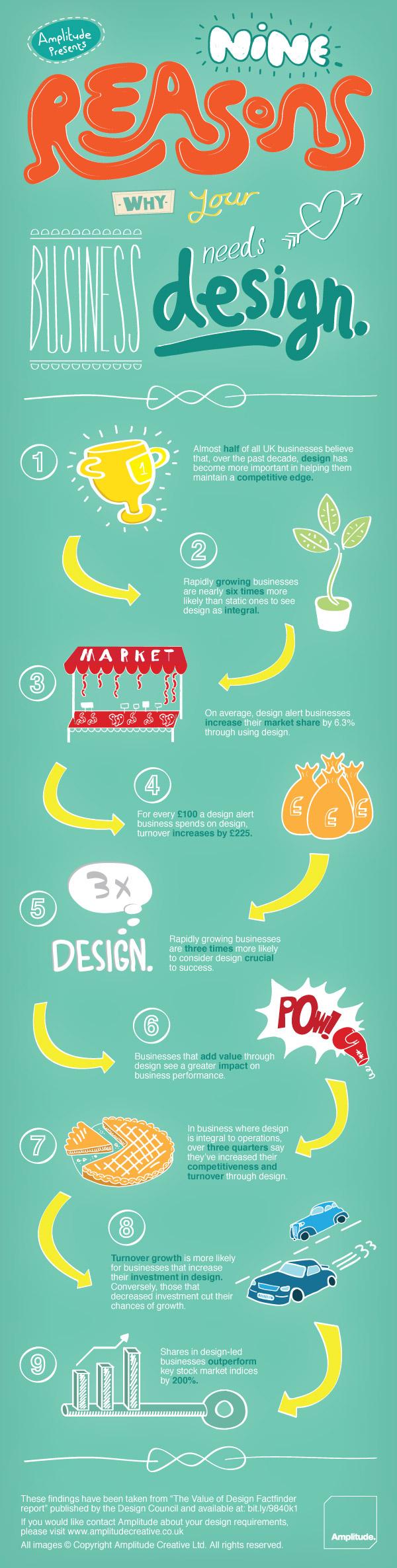 why_your_business_needs_design-infographic
